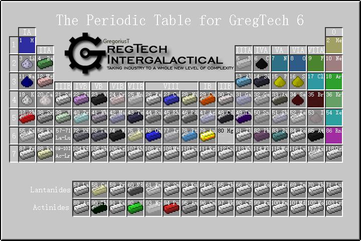 GregTech%206%20Elements%20Peridoic%20Table